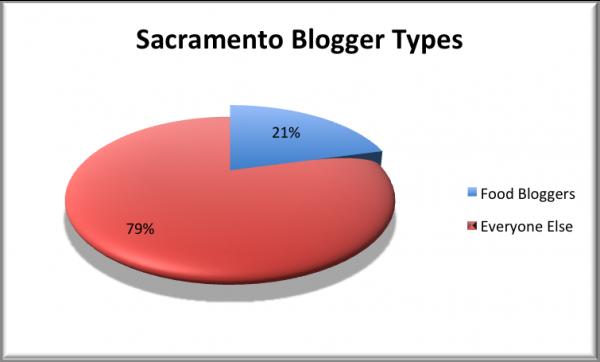 SacBlogger Pie Chart